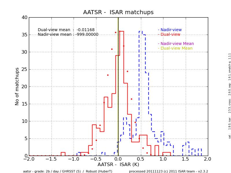 AATSR-ISAR histogram for daytime match-ups