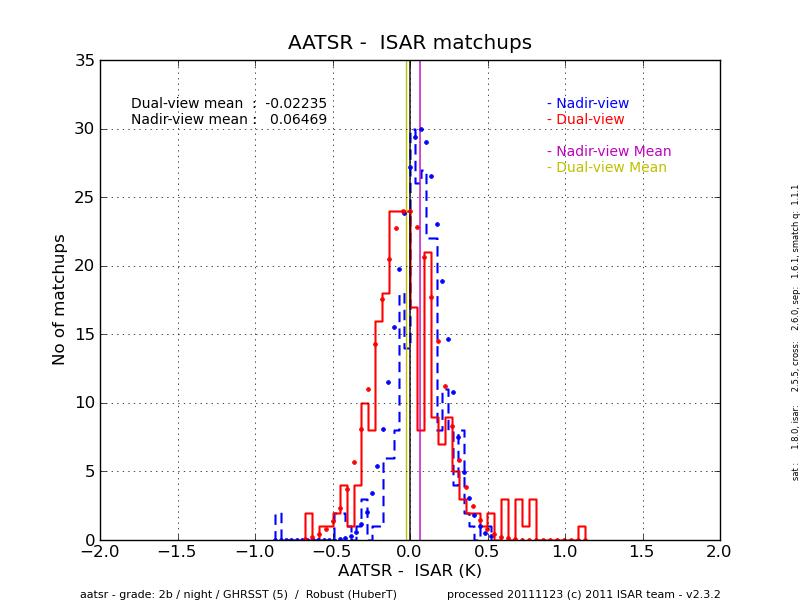 AATSR - ISAR histogram for night-time match-ups